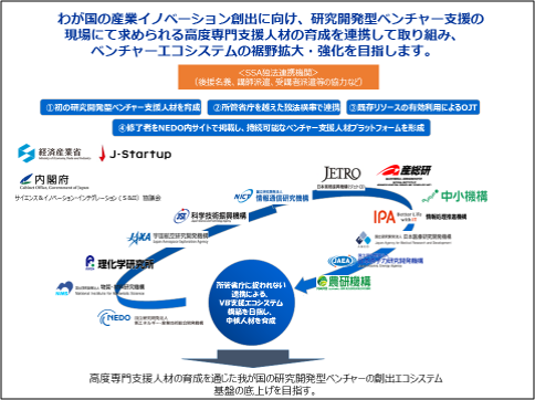 (Ⅱ).NEDO Technology Startup Supporters Academy (SSA)
